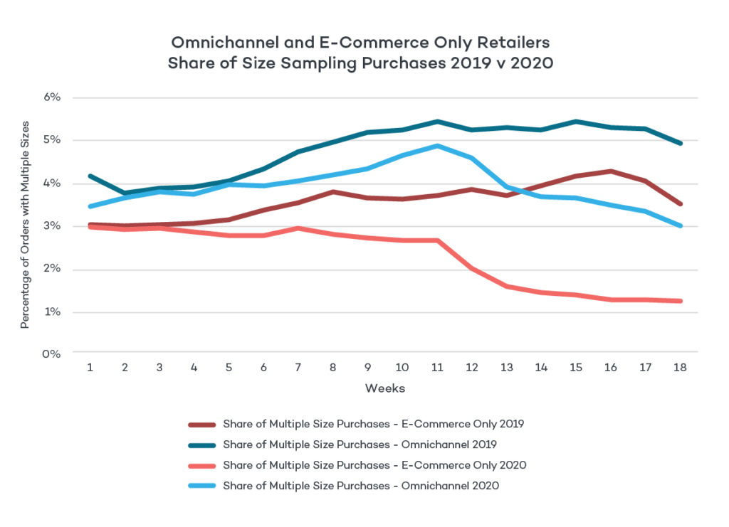 Omnichannel and E-Commerce Share of Size Sampling Purchases 2019 v 2020