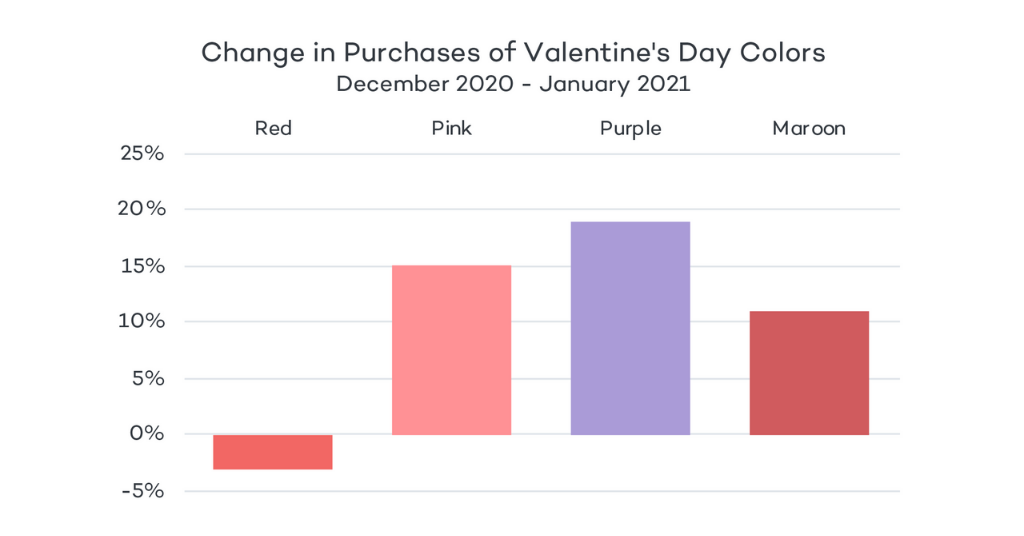 Change in Purchases of Colors